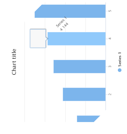 When chart is rotated and tooltip use html is not
