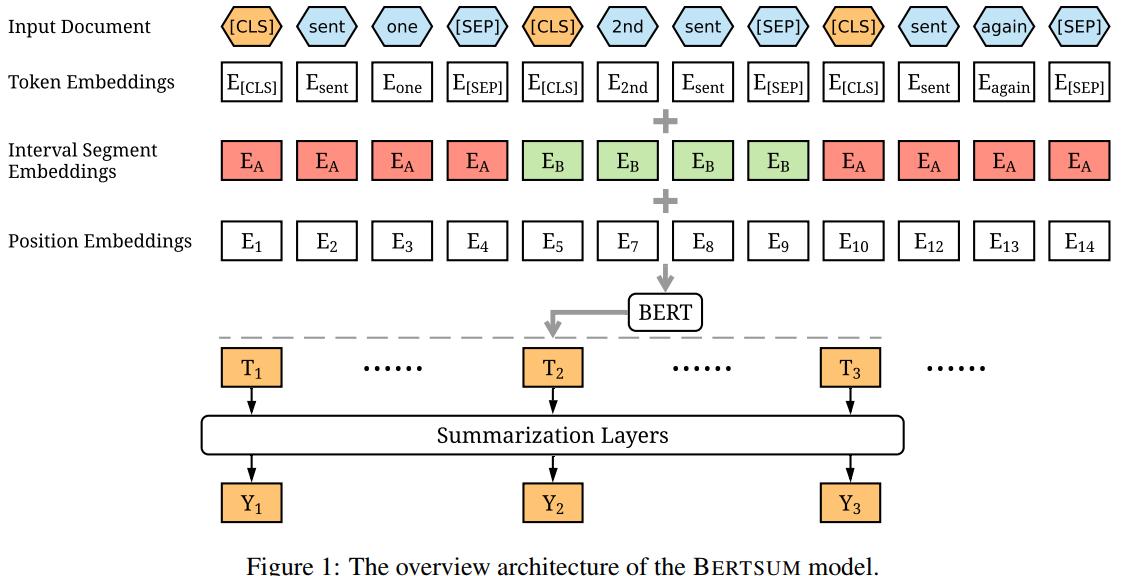 Bert Fine-tuned problem · Issue #38 · nlpyang/BertSum · GitHub