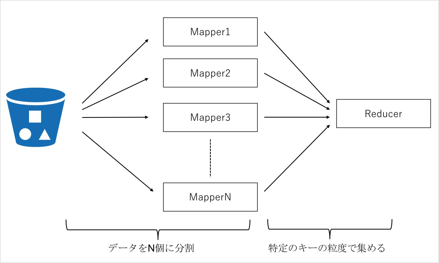 aws emr hadoop streaming examples にほんごのれんしゅう