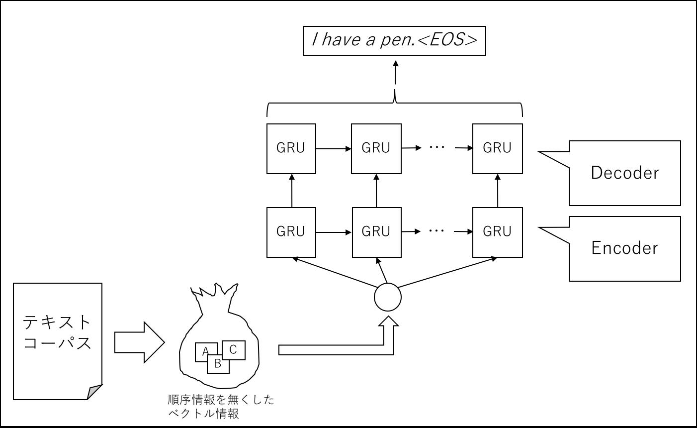 images · Issue #1 · GINK03/keras-seq2seq-sort · GitHub