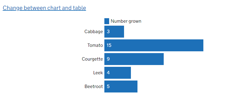 Bar chart - categorical data cannot be grouped