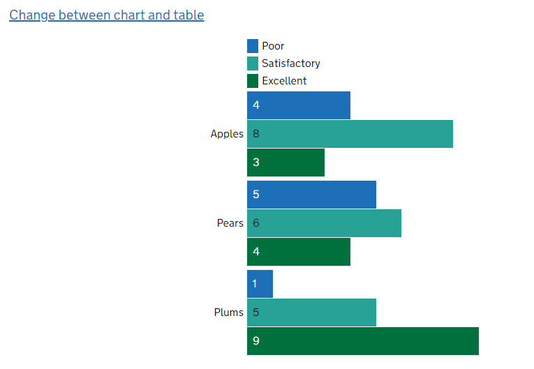 Bar chart - subcategories common across broad categories