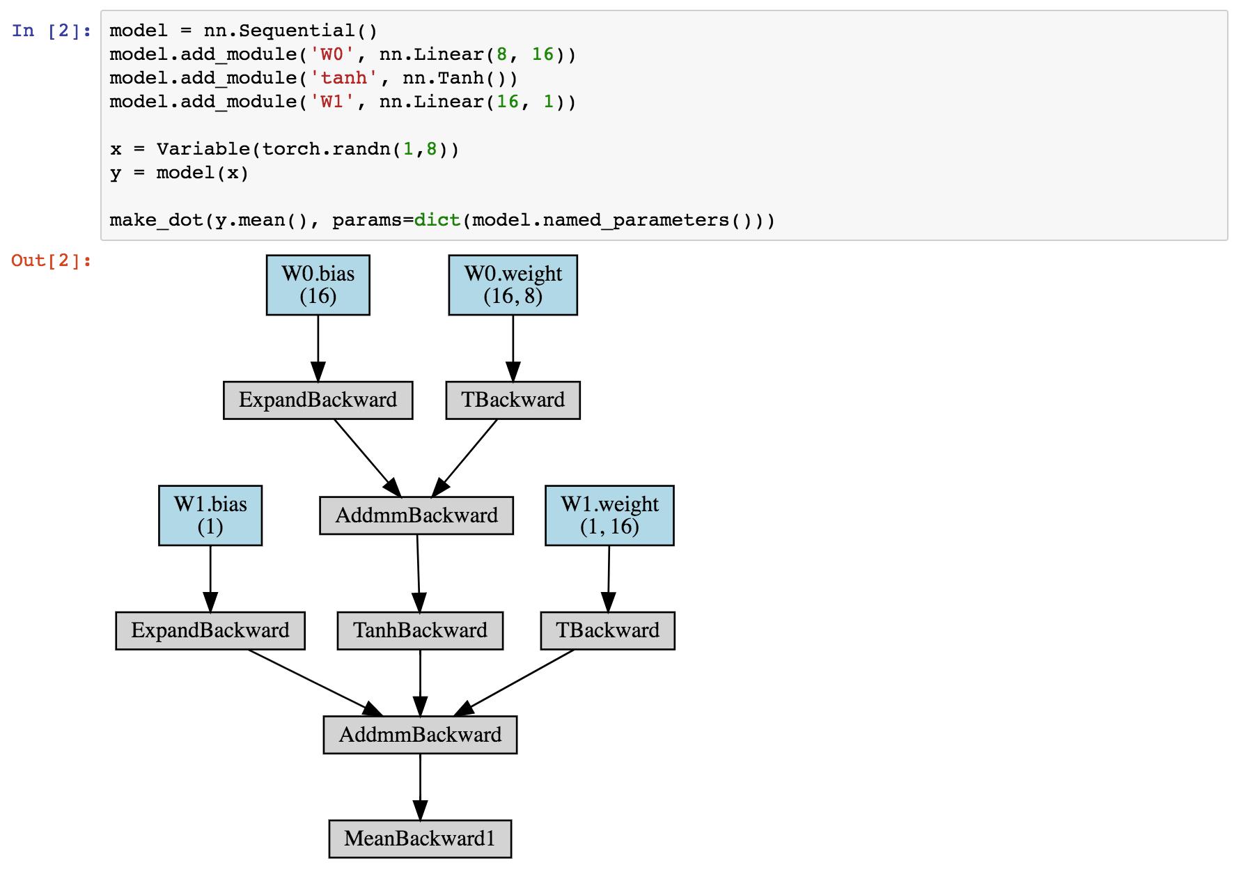 GitHub - szagoruyko/pytorchviz: A small package to create
