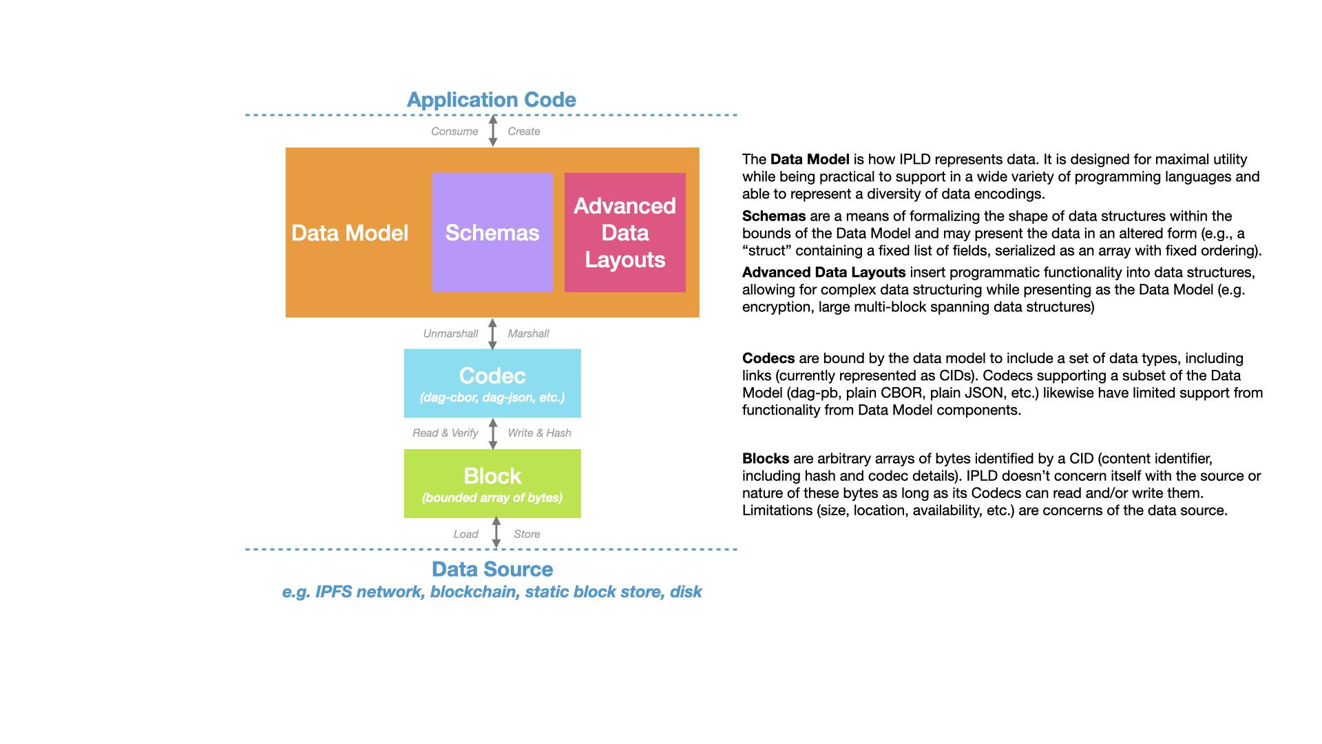 IPLD Diagram
