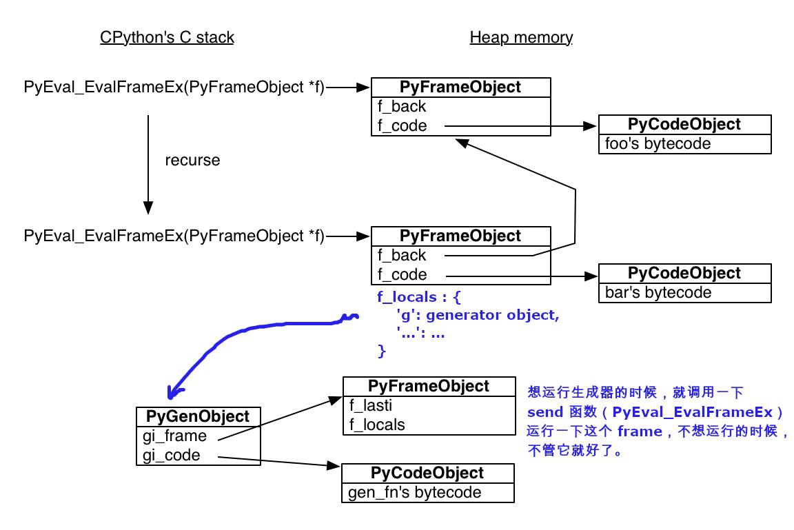 python-generator-function-call