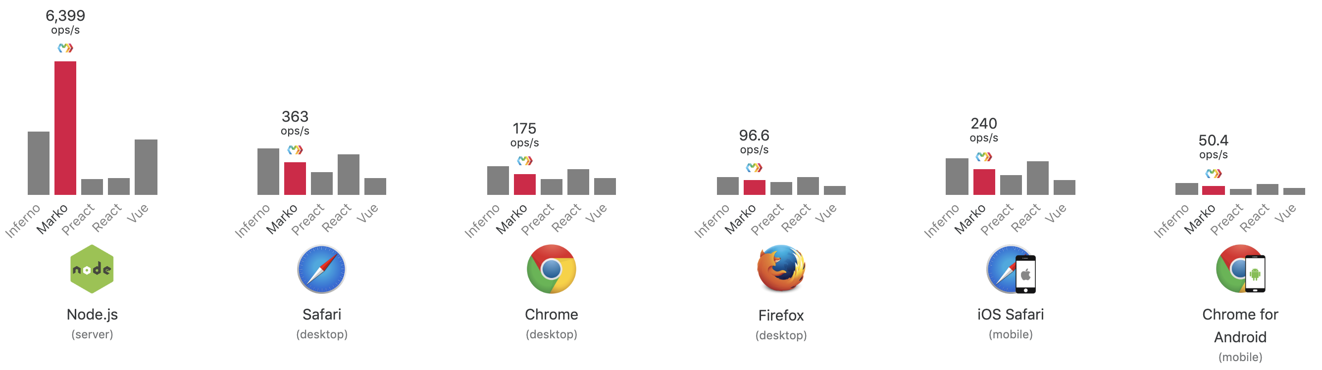 Search Results Benchmarks