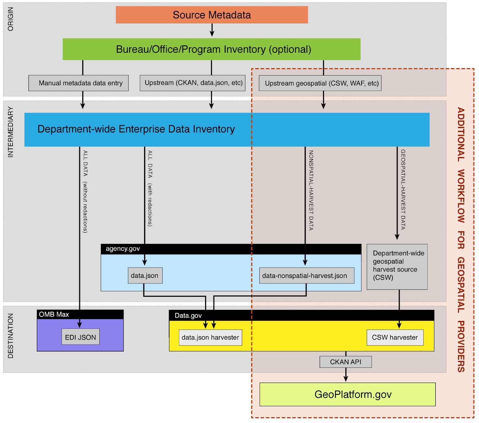 opendatagraphic