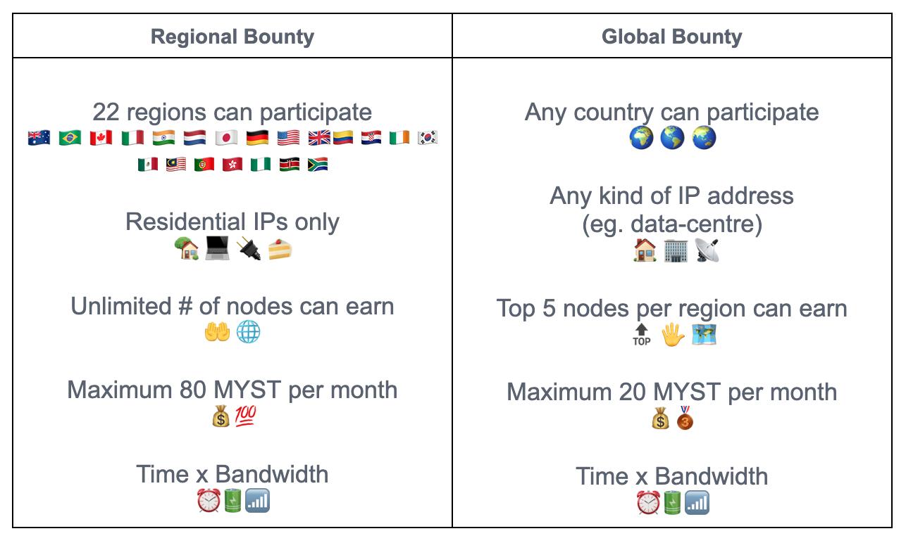 Bounty Programs October 2021
