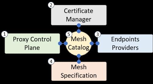 components relationship