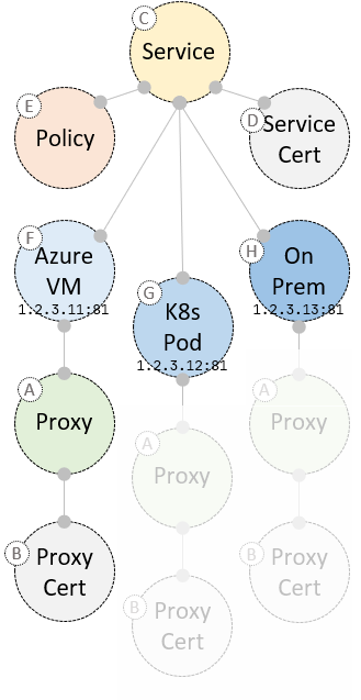 service-relationships-diagram
