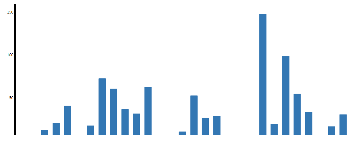 vue-c3-bar-chart-error