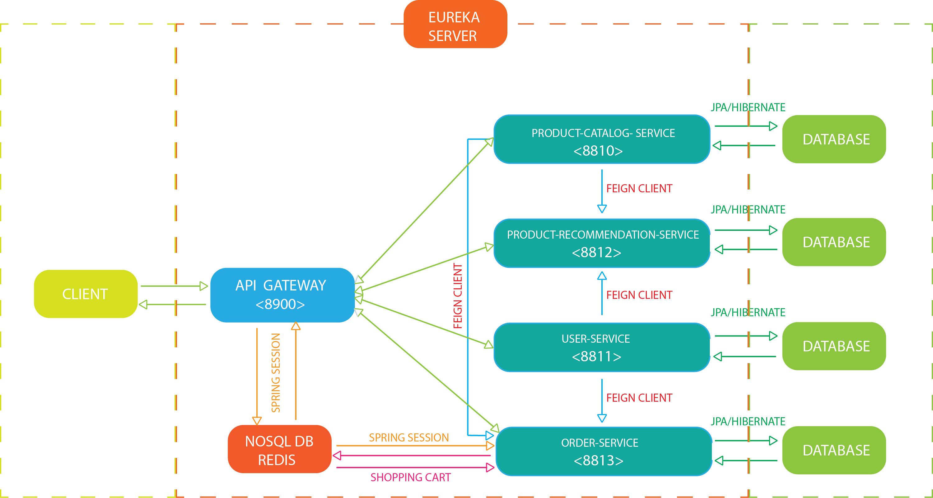 REST Microservices architecture for E