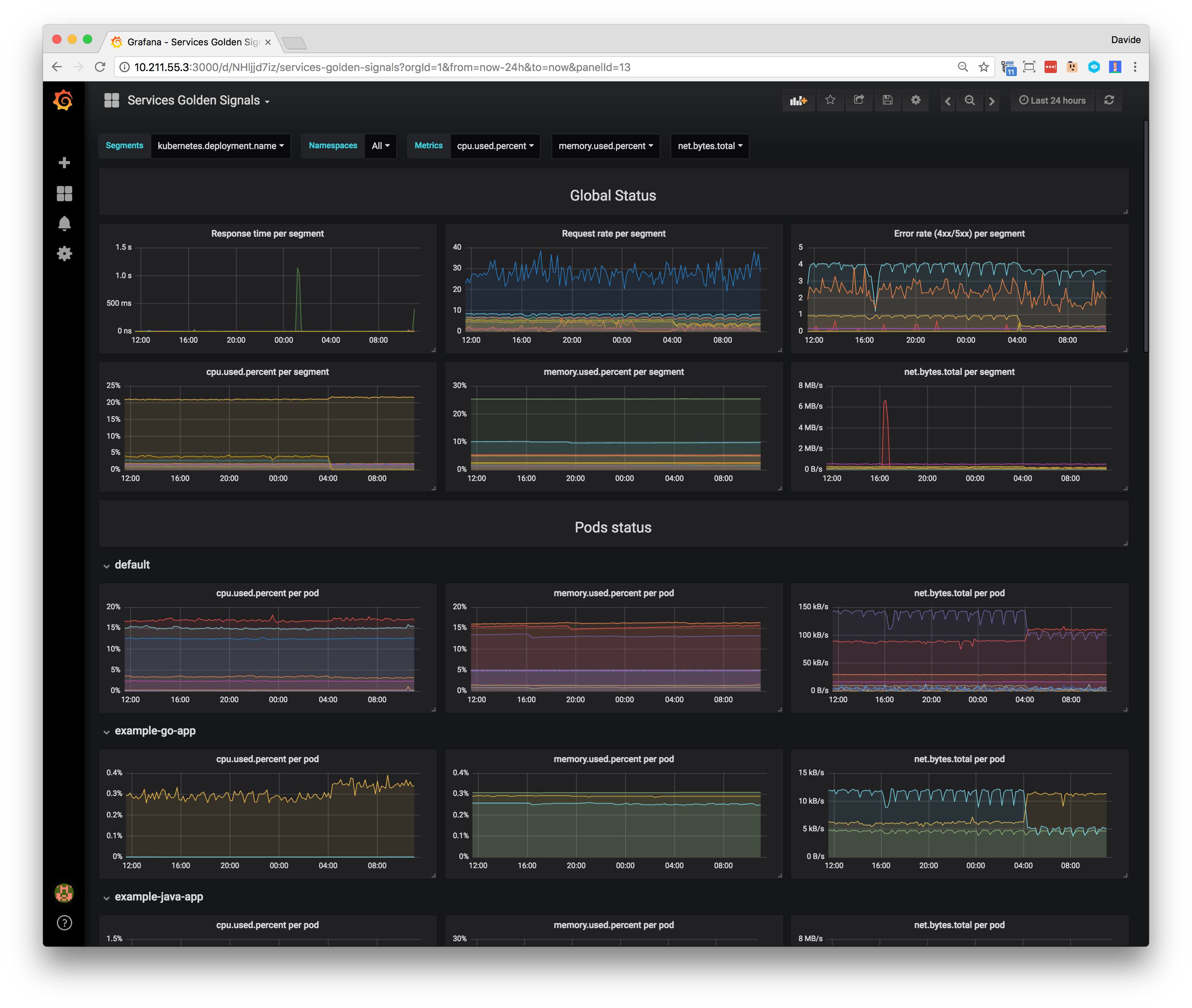 Final dashboard with variables