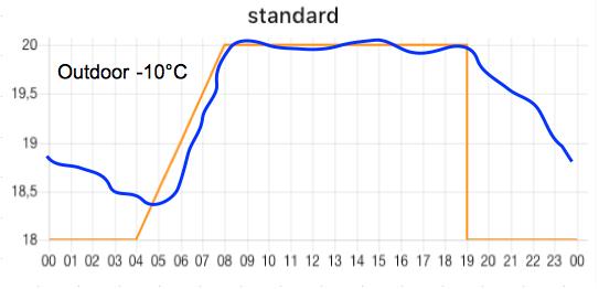 standard-10