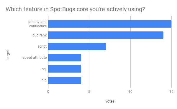 which feature in spotbugs core you re actively using_