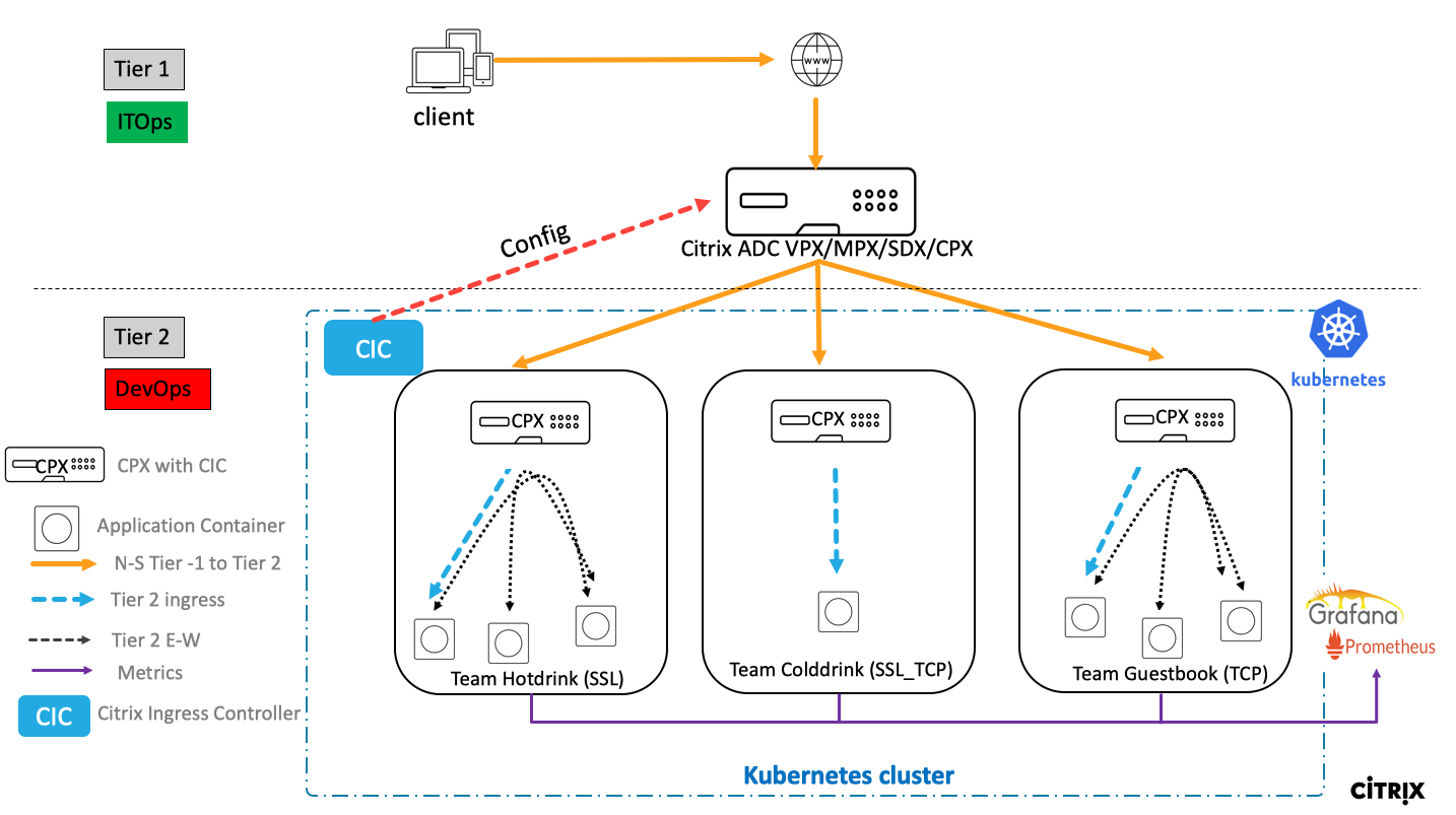 example-cpx-vpx-for-kubernetes-2-tier-microservices/on-prem