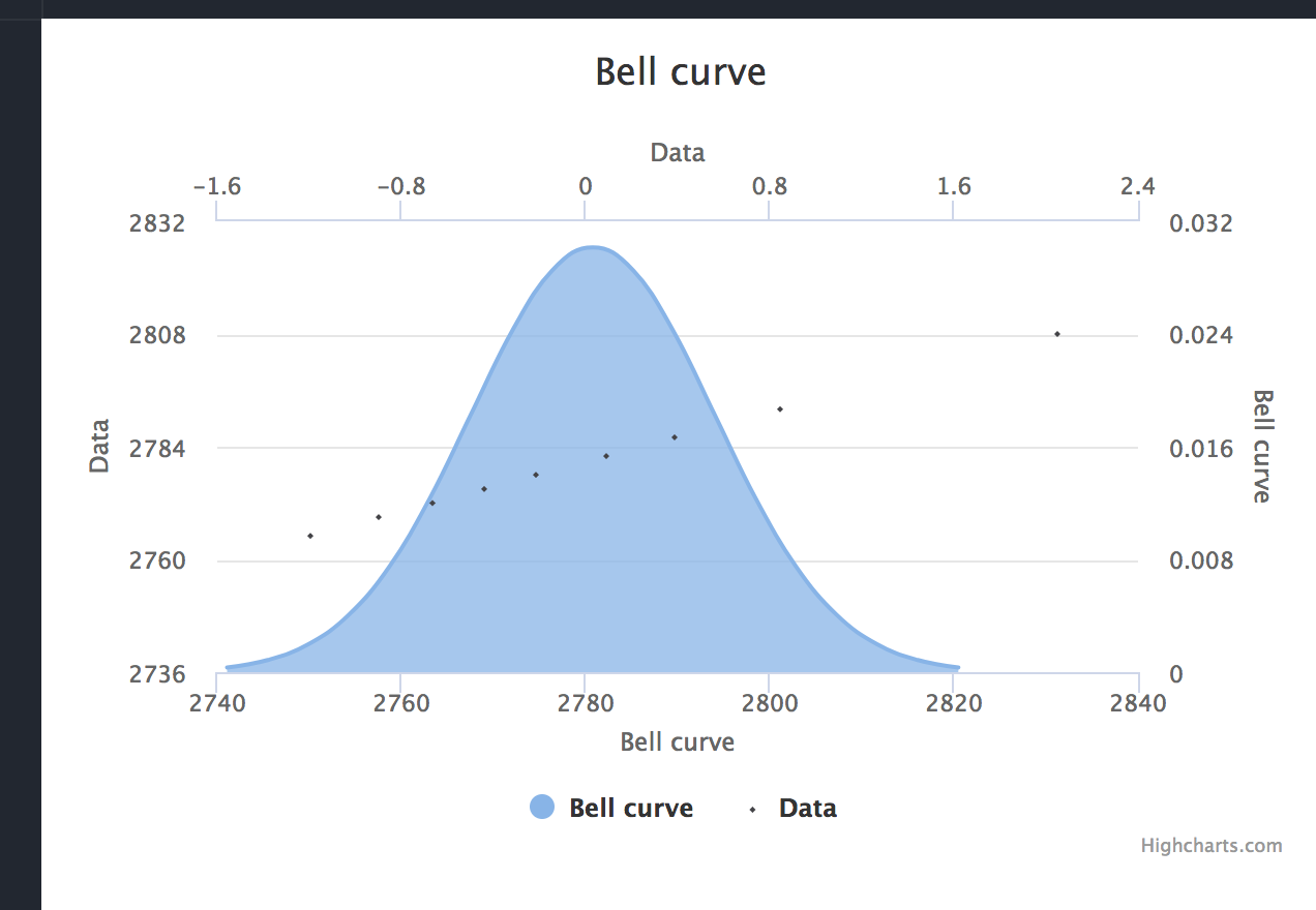Histogram bellcurve misaligned with standard deviation X-Axis with