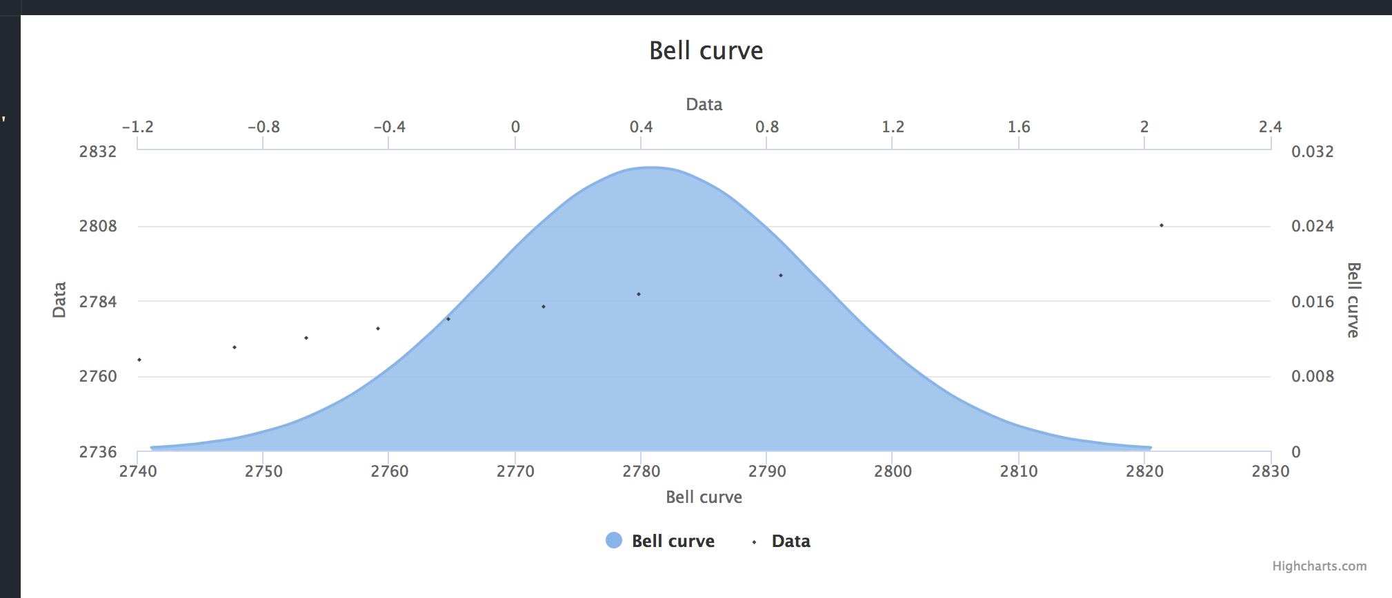 Histogram bellcurve misaligned with standard deviation X