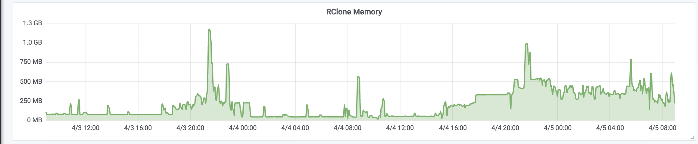 rclone still using too much memory · Issue #2200 · rclone