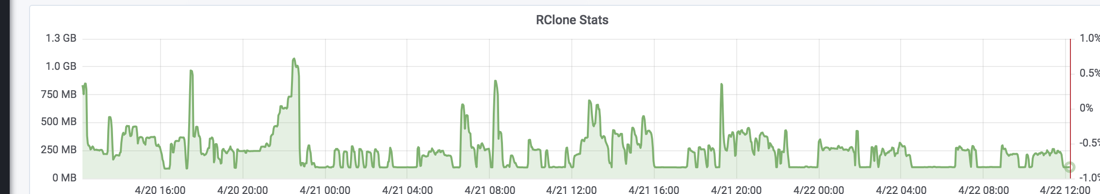 rclone still using too much memory · Issue #2200 · rclone/rclone