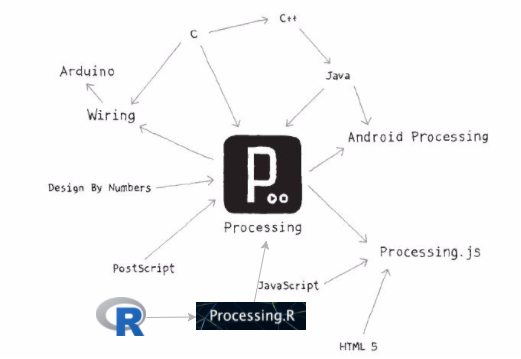 Processing Ecosystem