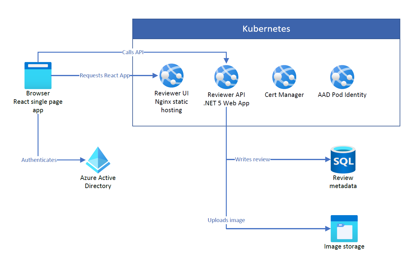 simple web app architecture