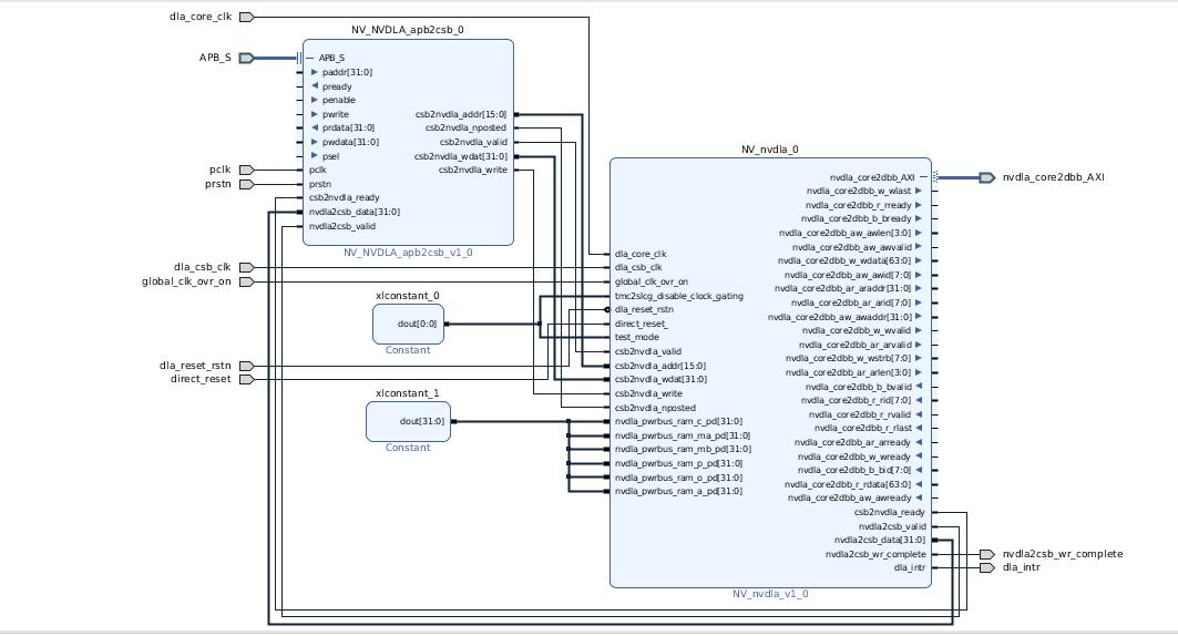 NVDLA running on a FPGA platform · Issue #110 · nvdla/hw