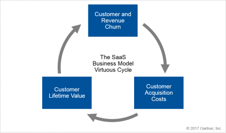 virtuous-cycle-of-the-saas-business-model-e1497454519597