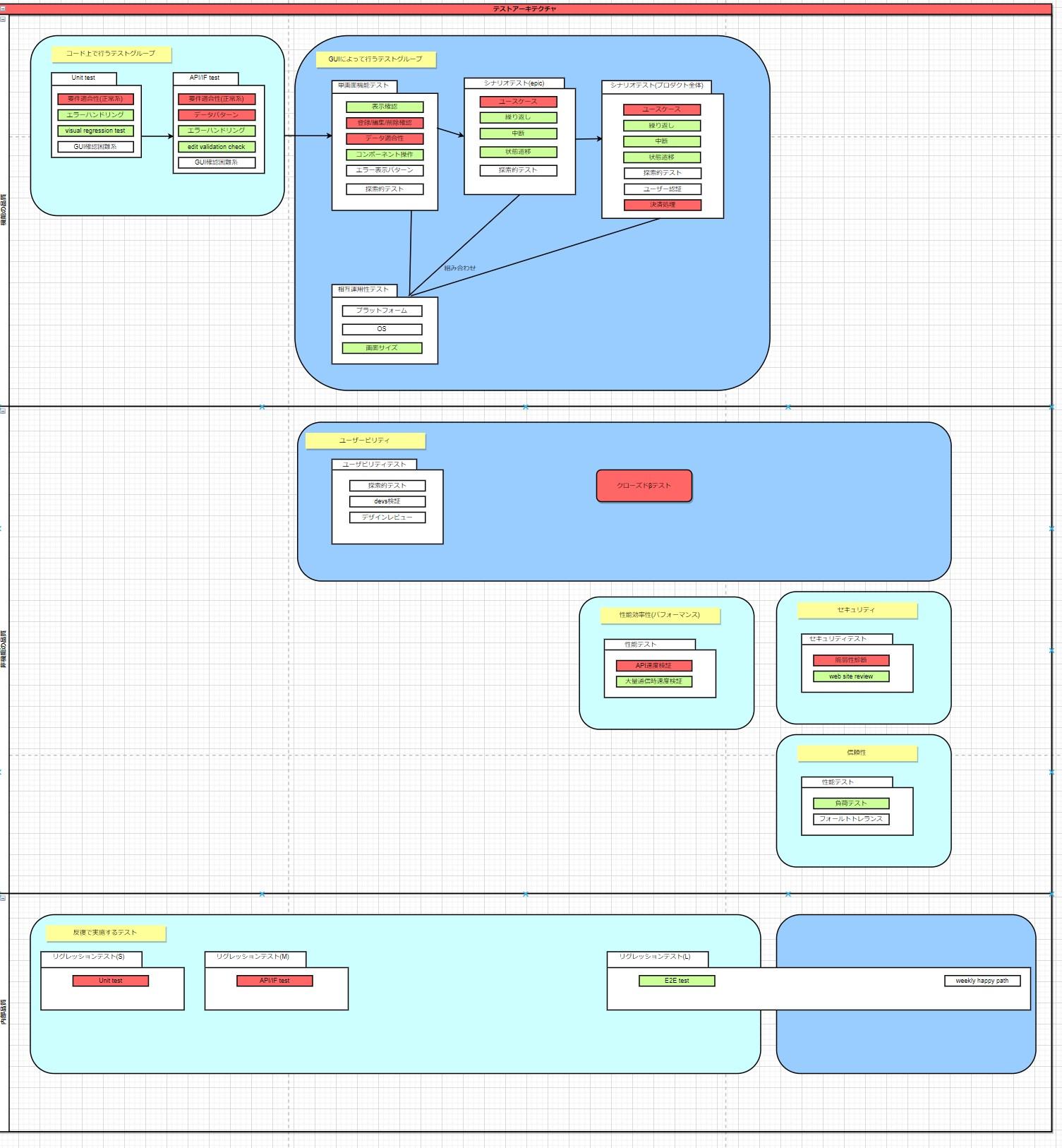 test-architecture