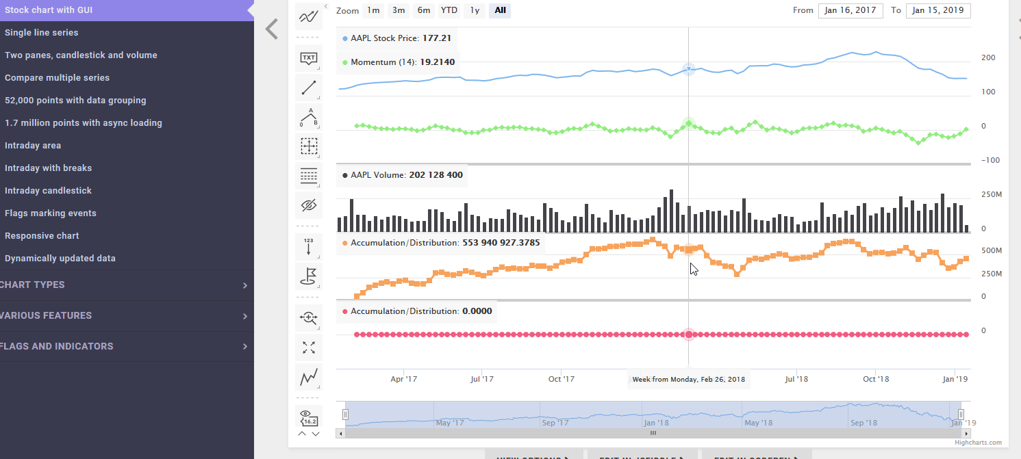 Indicators don´t work with line charts · Issue #9898