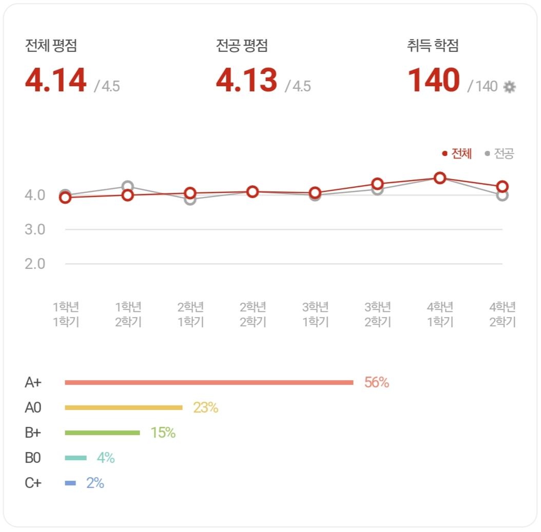에브리타임 앱 성적표 제작