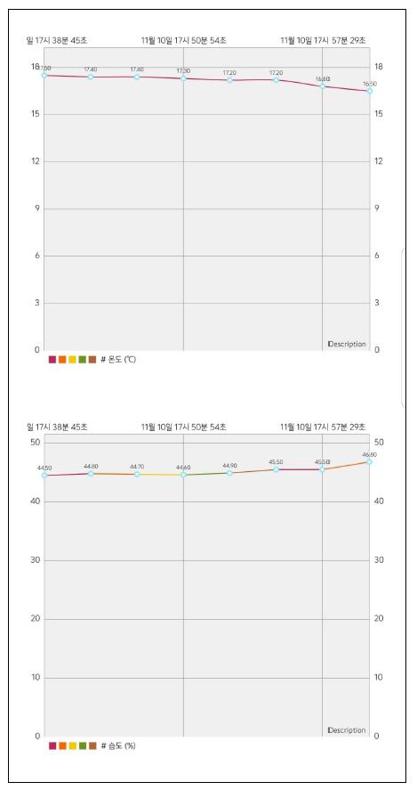 [그림 6] 데이터 분석 화면
