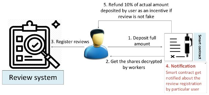 [그림 6] 리뷰를 등록한 사람을 위한 인센티브 제공