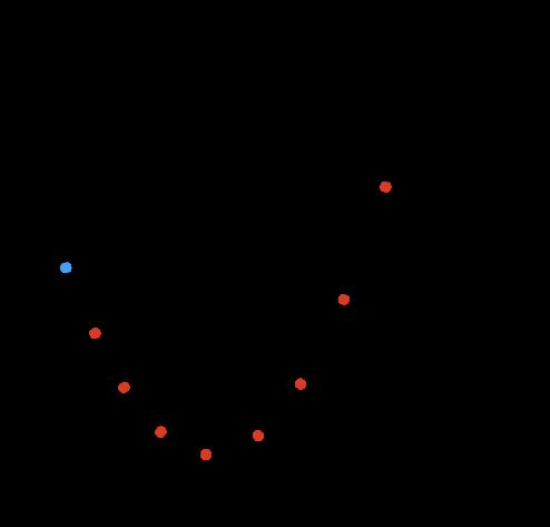 [그림 2] Shamir Secret Sharing Scheme - Secret을 7개의 share로 나누고 threshold를 3으로 설정한 그래프 [4]