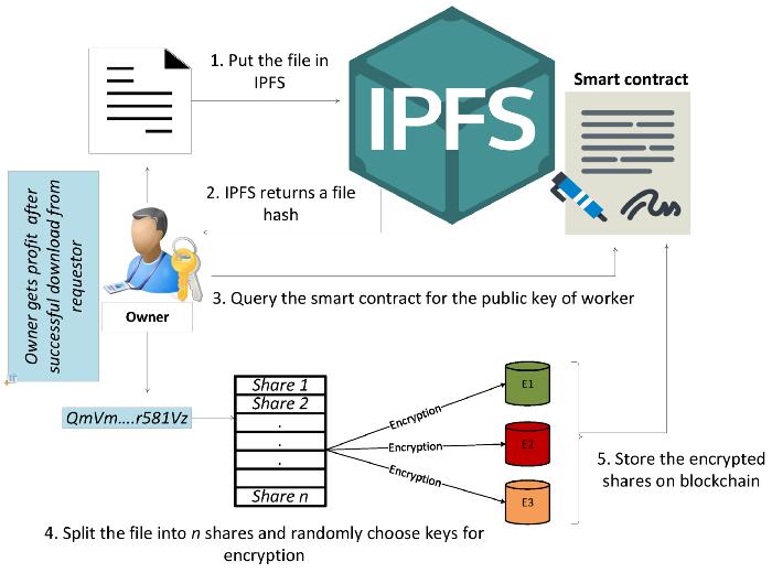 [그림 1] IPFS 위에서 이루어지는 데이터 소유자의 데이터 공유 과정 [2]