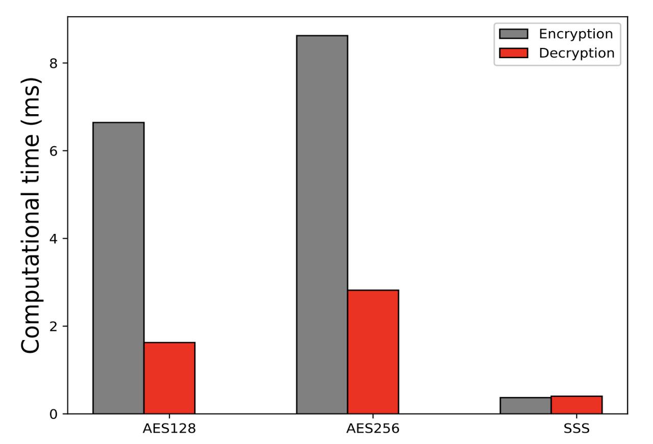 [그림 15] 기존 암호 알고리즘과 SSS의 비교 그래프