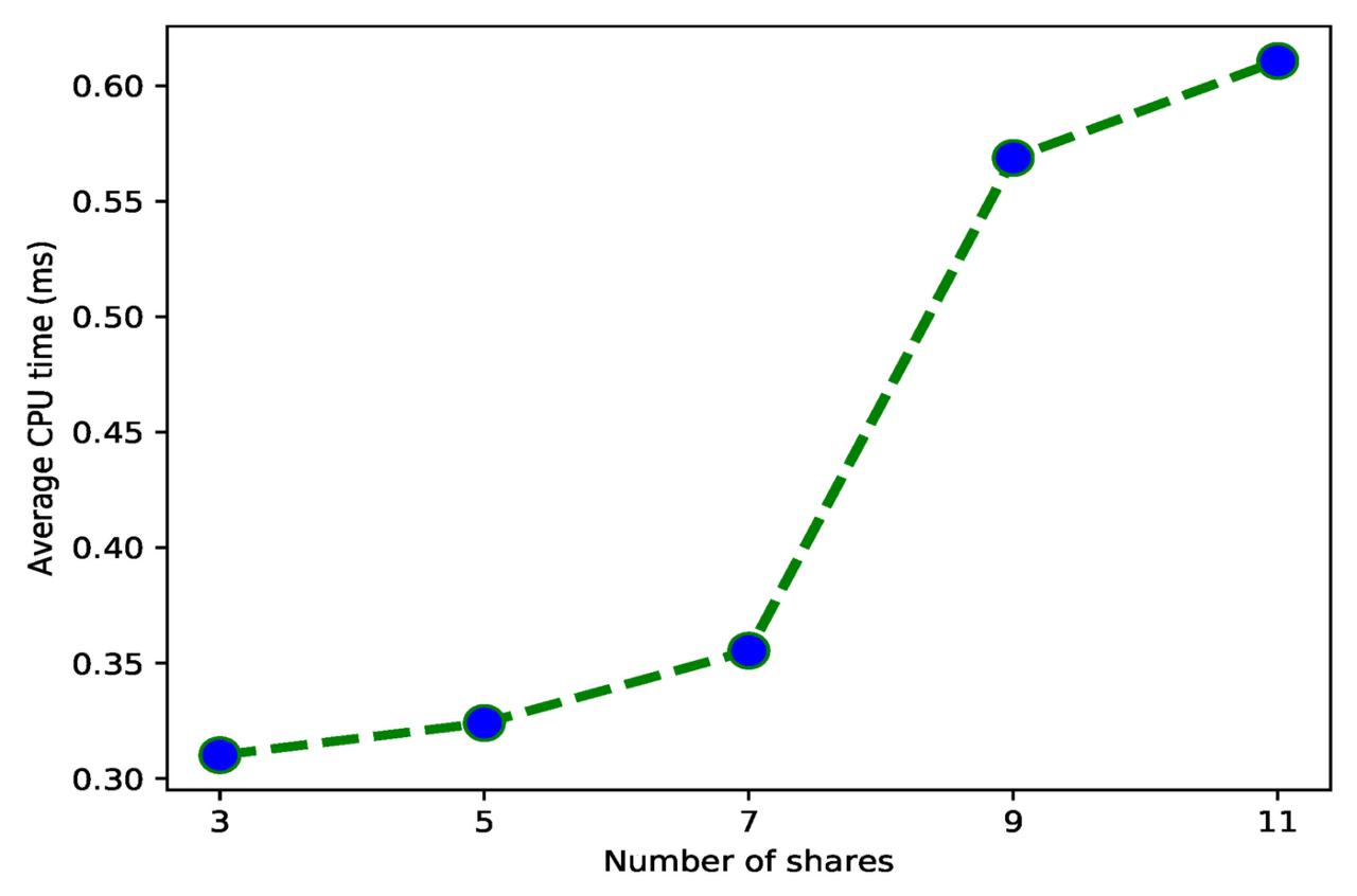 [그림 12] Share의 개수에 따른 CPU 평균 계산 시간
