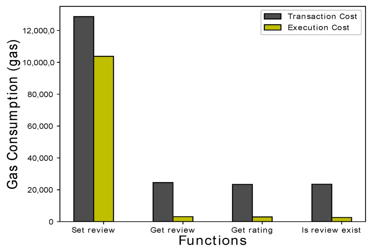 [그림 11] Review system 스마트 컨트랙트에 대한 가스 소모량 그래프