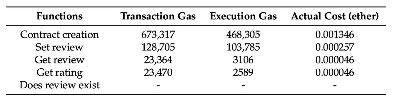 [표 3] 스마트 컨트랙트 가스 소비 금액 실험 - Review system 기준 (1 ETH = 150 USD)