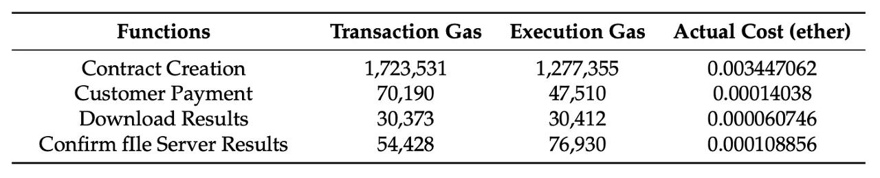 [표 2] 스마트 컨트랙트 가스 소비 금액 실험 - 데이터 구매자 기준 (1 ETH = 150 USD)