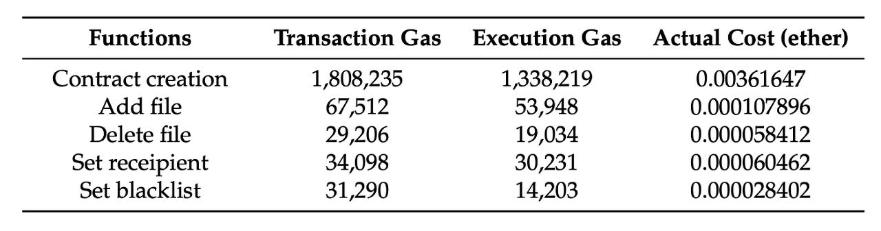[표 1] 스마트 컨트랙트 가스 소비 금액 실험 - 데이터 소유자 기준 (1 ETH = 150 USD)
