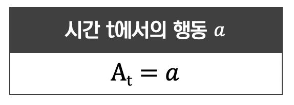 [그림 3-2] 시간 t에서의 행동 수식