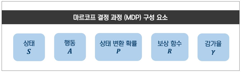 [그림 1] 마르코프 결정 과정(MDP)의 구성 요소
