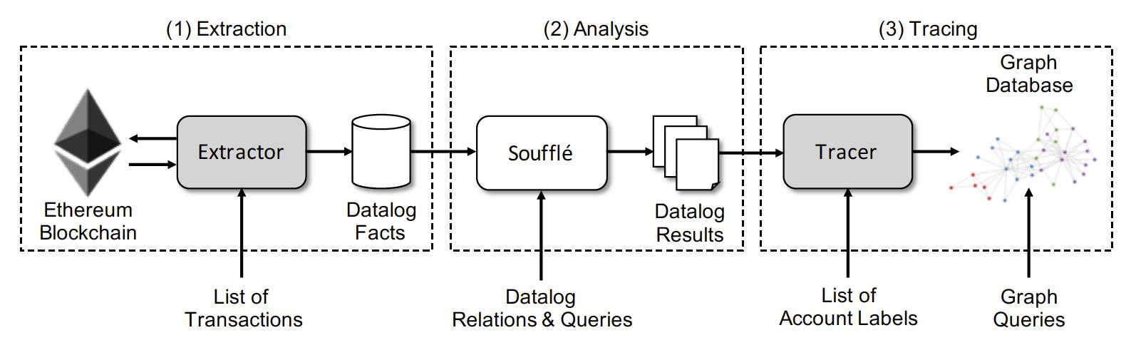 그림 1. Horus Architecture (Extractor와 Tracer는 커스텀하게 구성할 수 있고, 분석 단계에서는 정적 분석을 위한 Datalog 통합 툴인 Soufflé을 사용한다.)