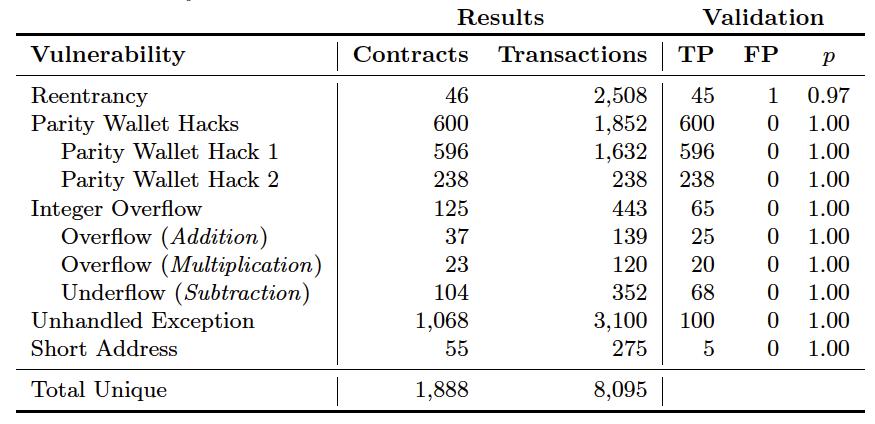 표 1. 탐지된 취약 컨트랙트와 악의적 트랜잭션에 대한 요약