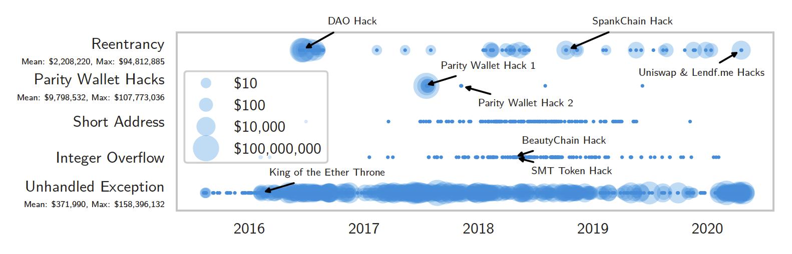 그림 4. 시간에 따른 스마트 컨트랙트 공격량과 빈도