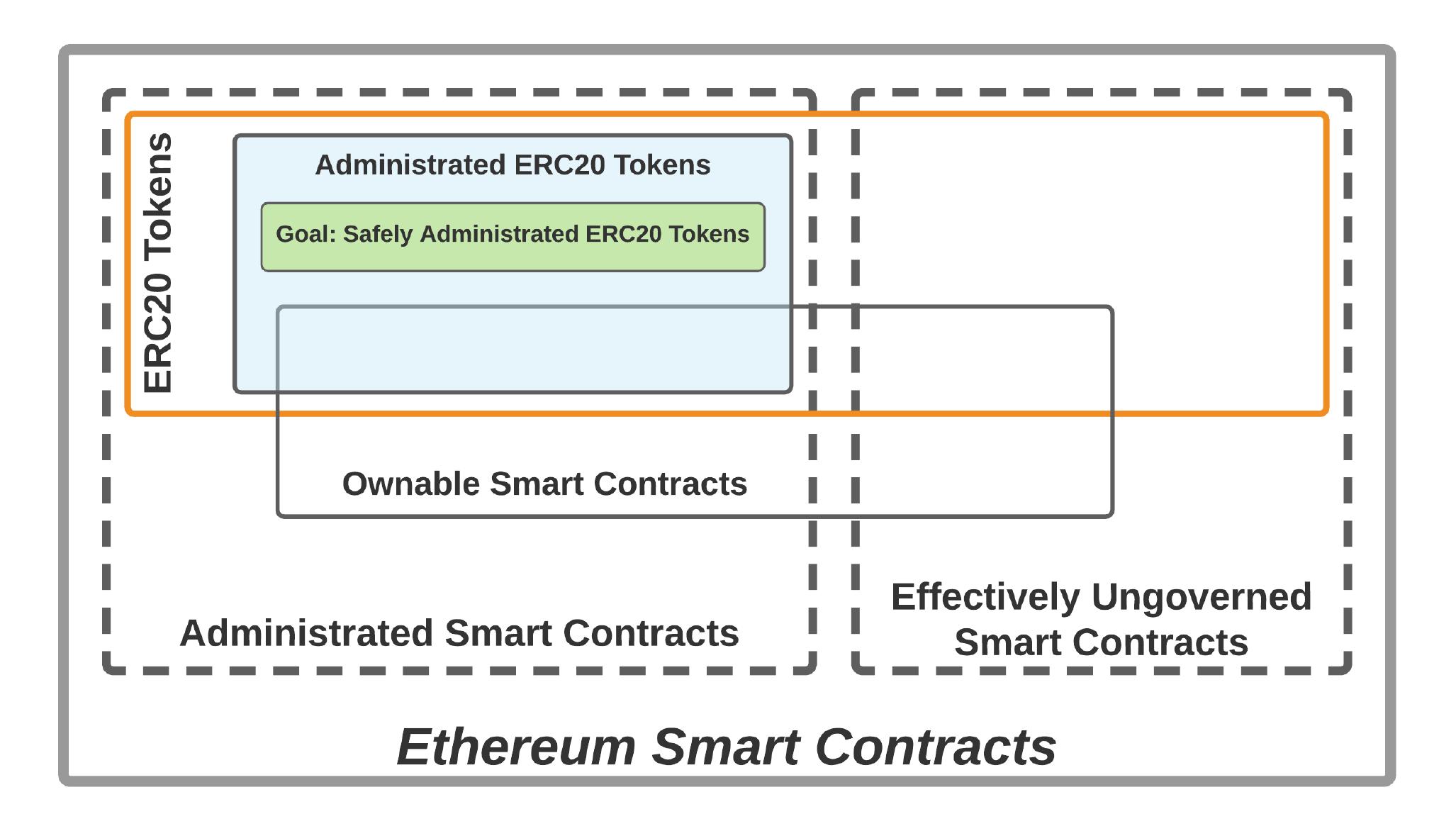 그림 1. 이더리움 스마트 컨트랙트 유형에 대한 벤 다이어그램