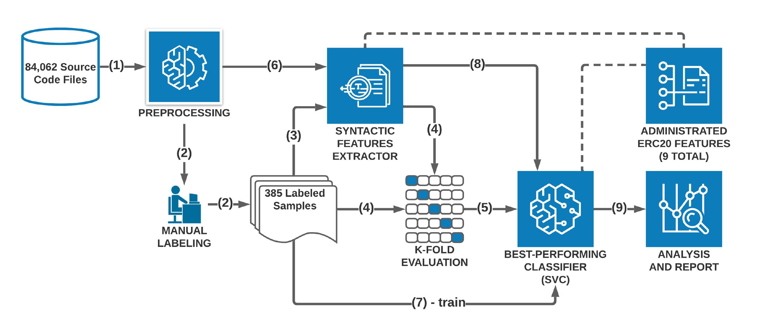 그림 4. Administrated ERC20 토큰 분석 과정에 대한 흐름