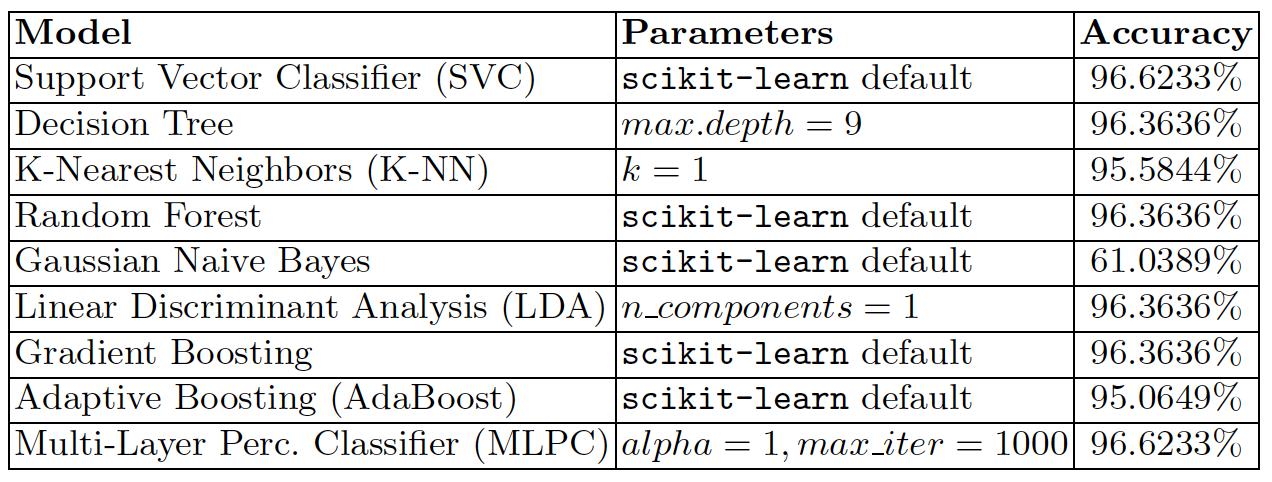 표 1. Classifiers 테스트 정확도