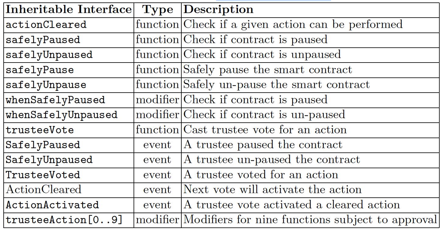 표 2. SafelyAdministrated 라이브러리 상속 인자